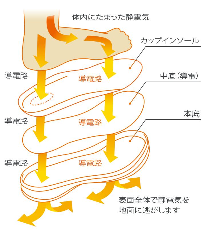 静電靴は体内にたまった静電気を地面に逃す構造になっています