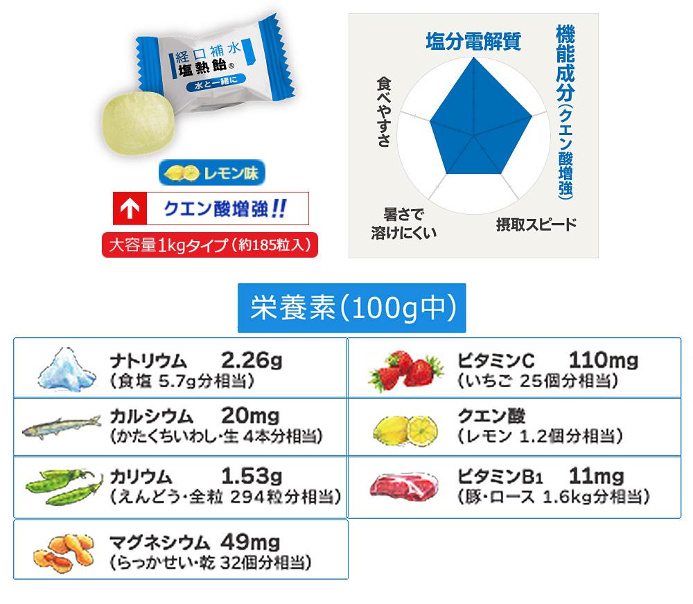 経口補水塩熱飴の成分・栄養素