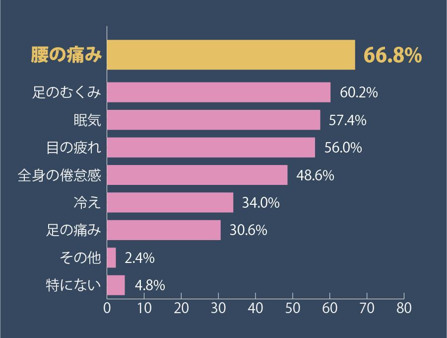 現役看護師の勤務中に感じる悩みグラフ1位は腰の痛み66.8%