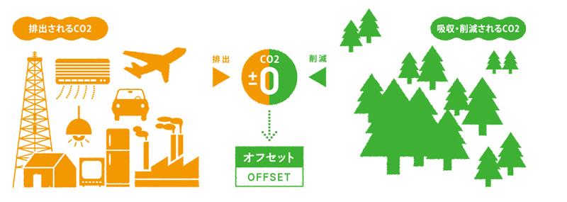 理想は、排出されるCO2=吸収されるCO2