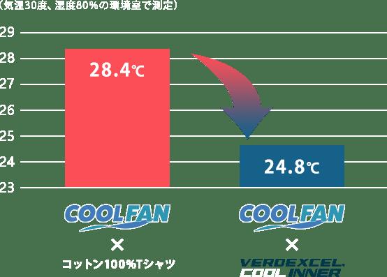 気温30度、湿度80%の環境室で測定