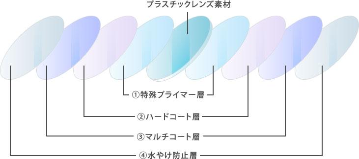 度付き保護めがね対応レンズの4つの特徴
