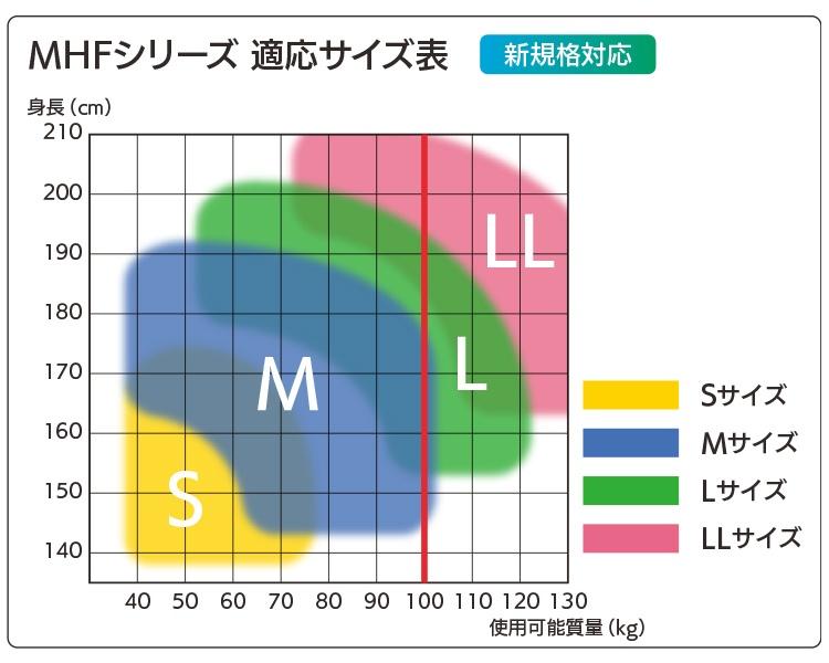 MHFシリーズ 適応サイズ表