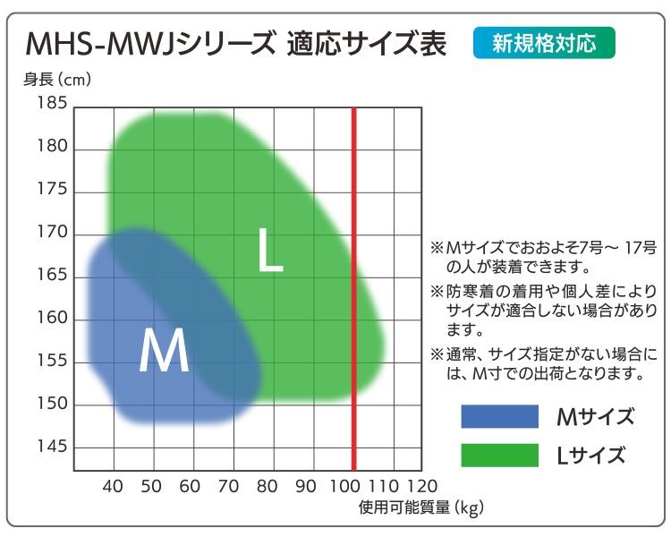 MHS-MWJシリーズ 適応サイズ表