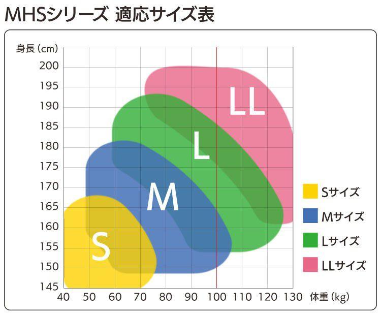 MHSシリーズ 適応サイズ表