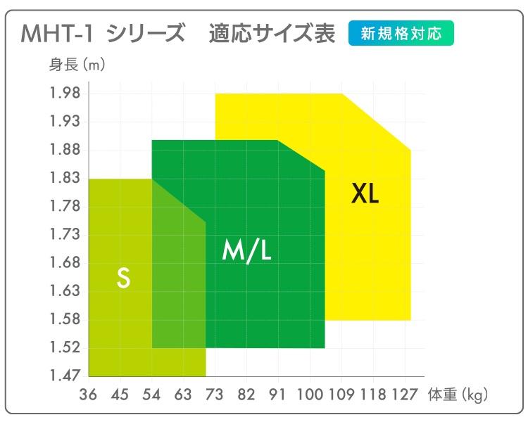 MHT-1シリーズ 適応サイズ表