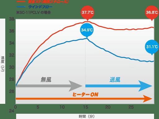 ヘルメット内部の温度変化の比較